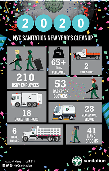 "DSNY ""Sweeps In"" 2020 in Times Square"