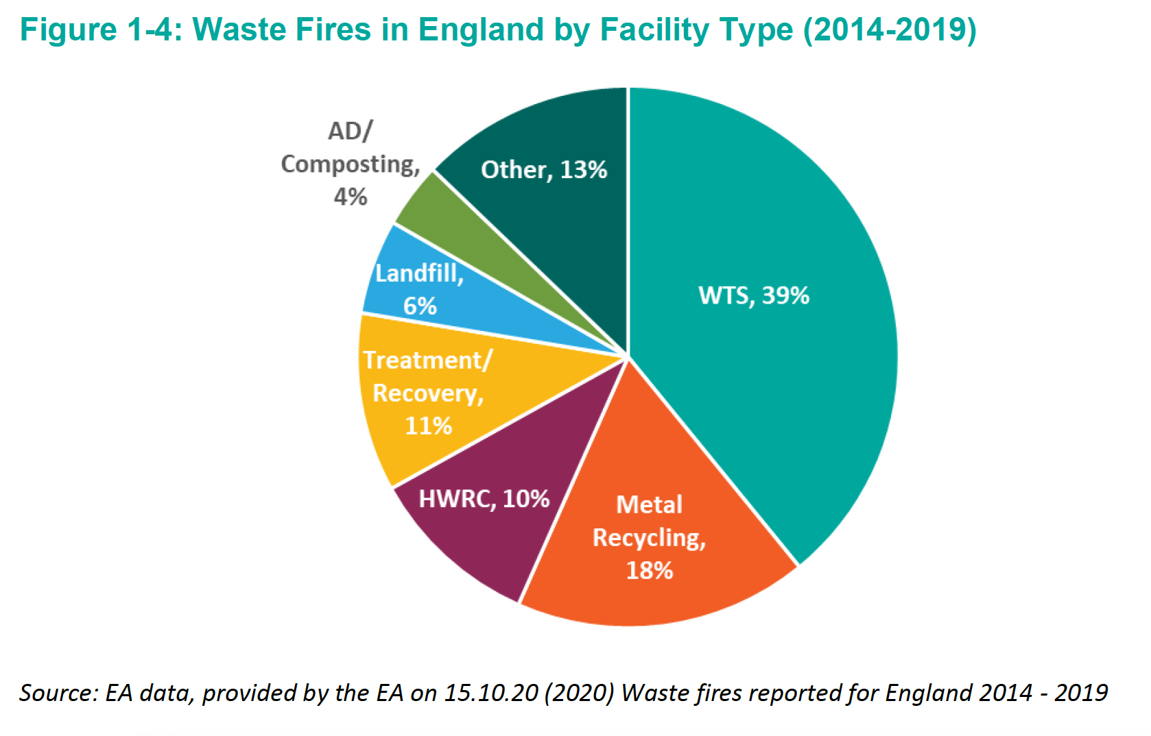 Eumonia Waste Fires By Material Type  .png