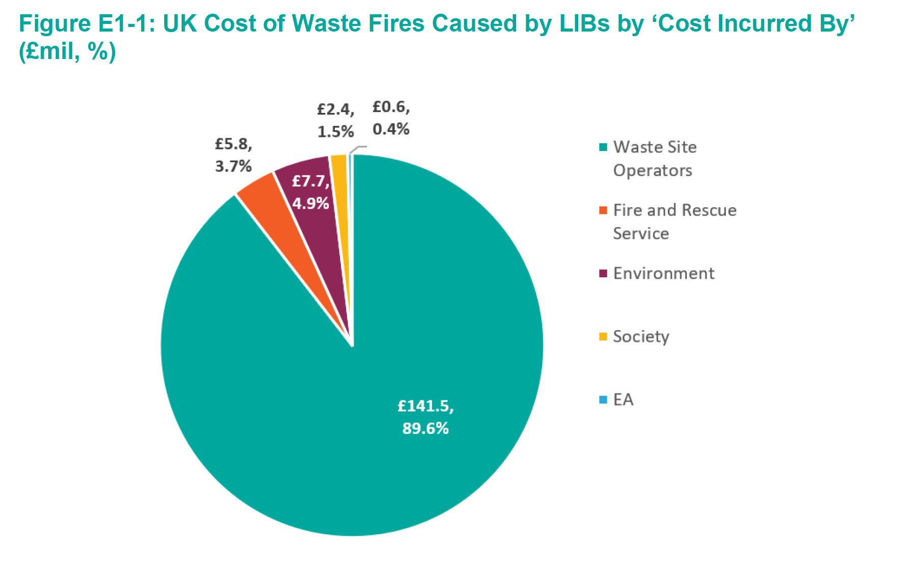 Eunomia UK Report Costs .png