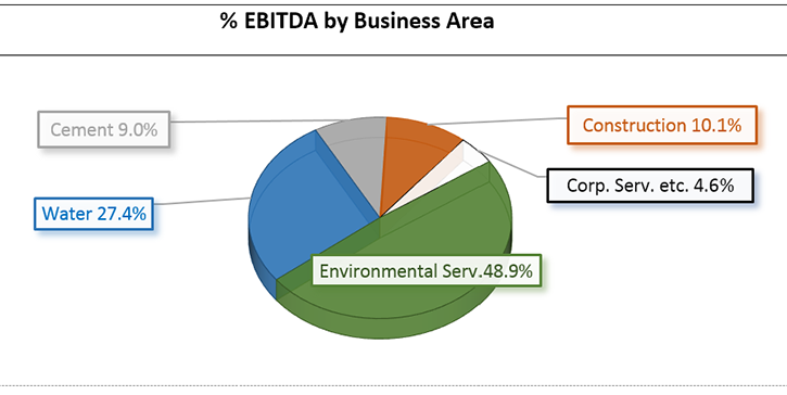 FCC-EBITDA-Business-Area-Q2-2019.png