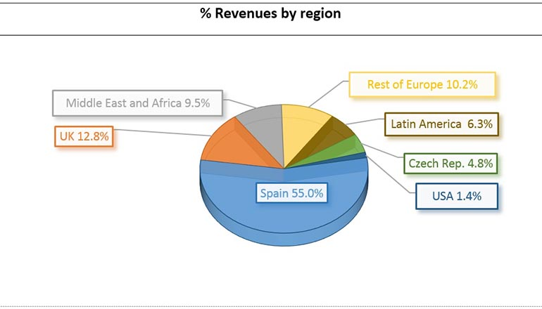 FCC-Revenues-Region-Q2-2019.jpg
