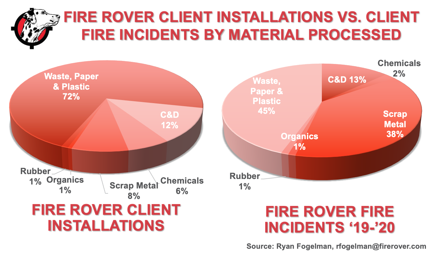 FR Client Installations vs Fire Incidents Jan 2021.png