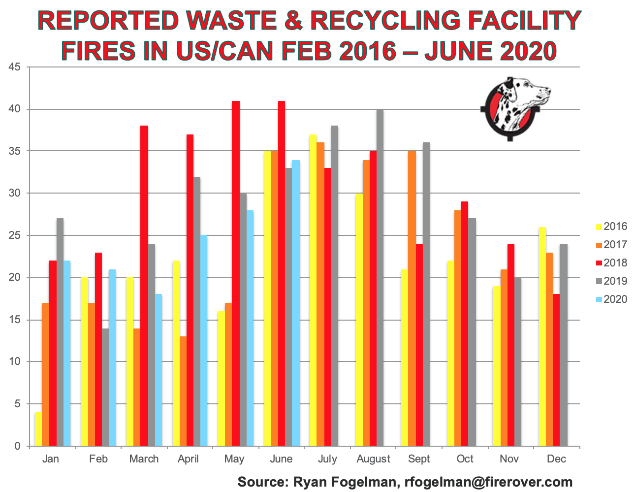 Feb 2016-June 2020 Waste & Recycling Facility Fires .png