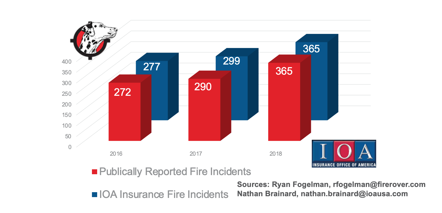 IOA Reported Fire Incidents.png