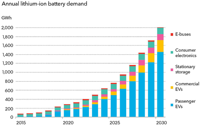 The Lithium-ion Battery Problem Worsens