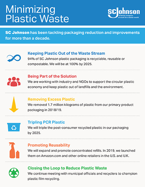 SC Johnson Reports Latest Plastic Waste Reduction Results