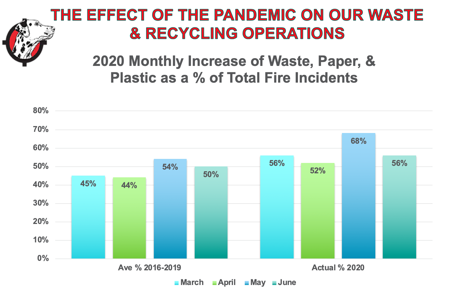 Pandemic Effect On Wastestream Jun 2020.png