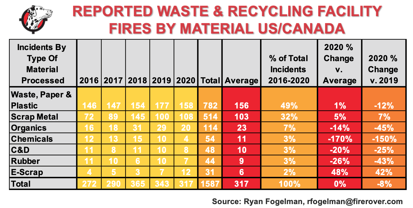 Reported Fires Waste & Recycling Jan 2021.png