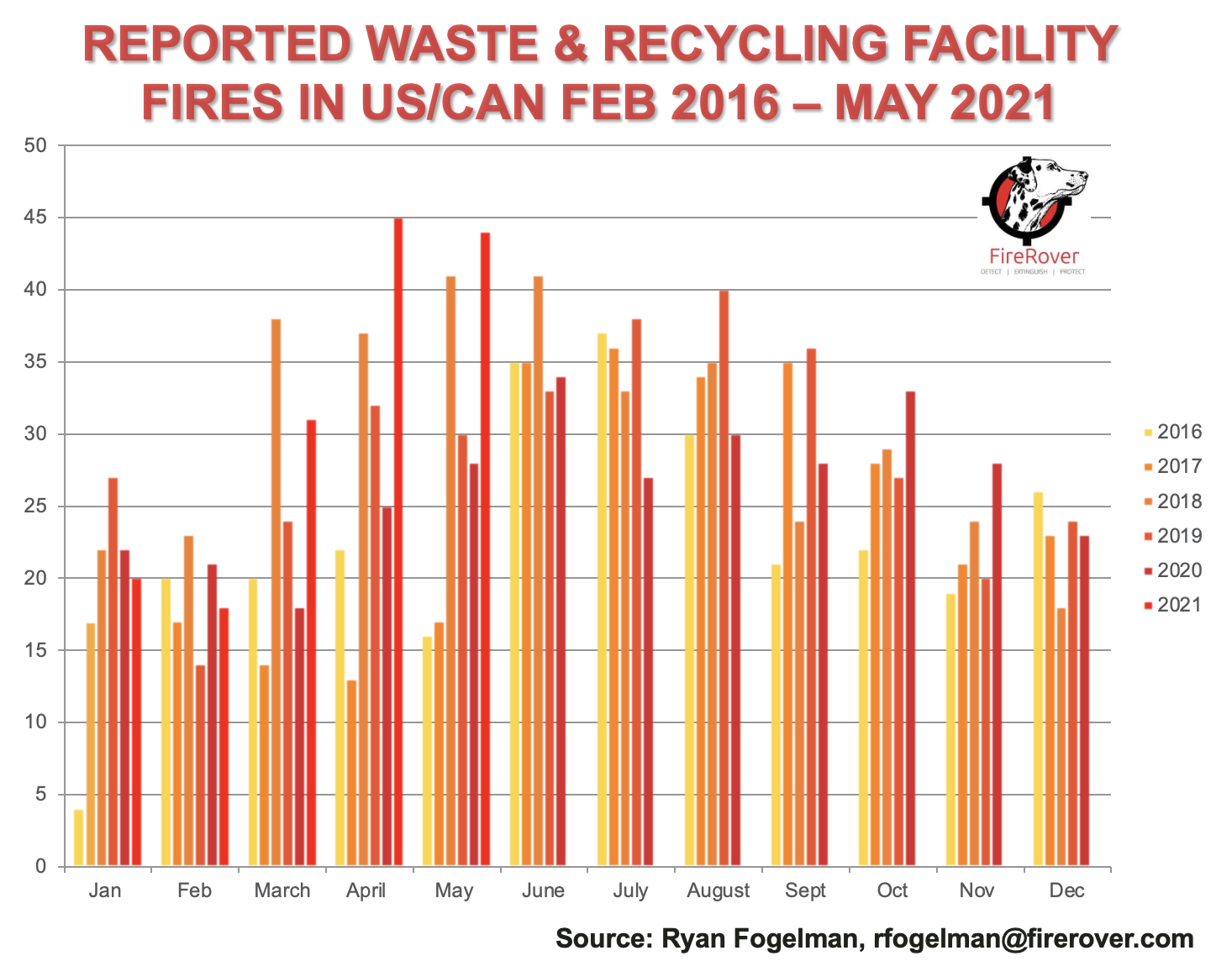 Fires reported at recycling and waste facilities from February 2016 to May 2021.png