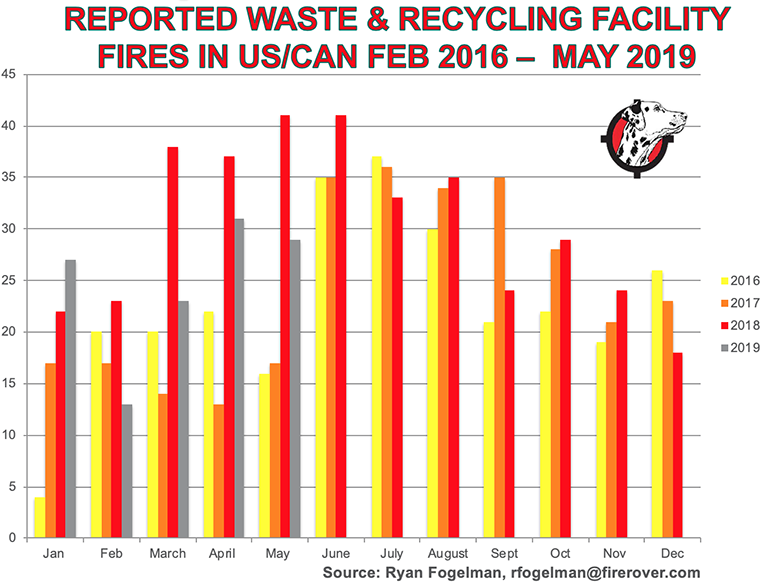 Reported-Waste-Recycling-Facility-Fires-Feb-2016-May-2018.png