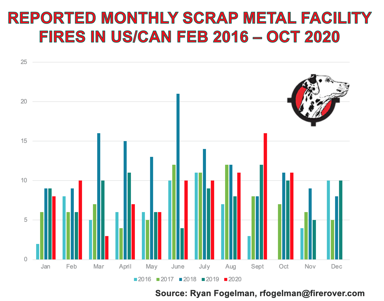 Scrap Metal Fire Monthly Data.png