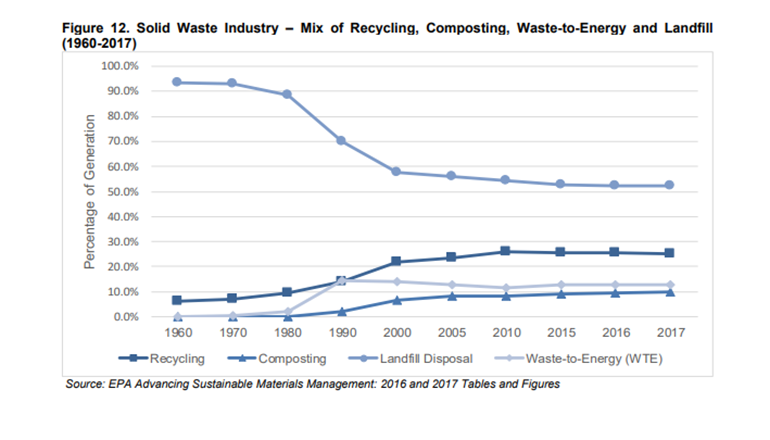 Top 10 Trends in 10 Years in Solid Waste