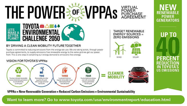 Toyota-Emissions-Reduction-Infographic.jpg