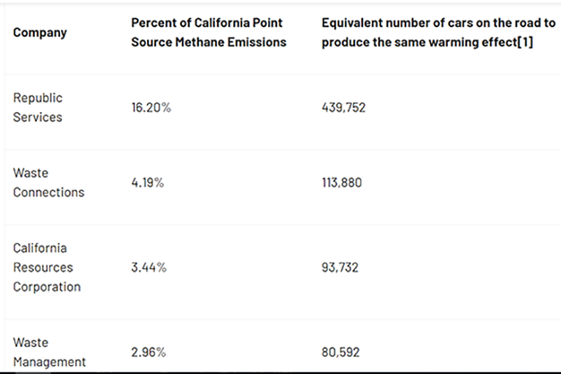 Truvalue Labs Details California's Top Methane Emitters