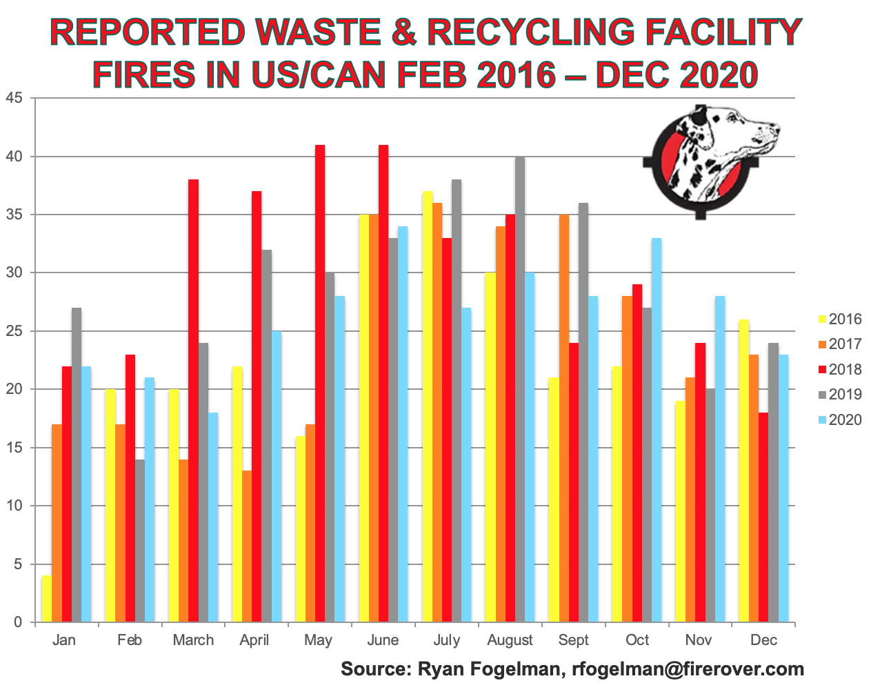 Waste & Recycling Facility Fires 2016-2020.png