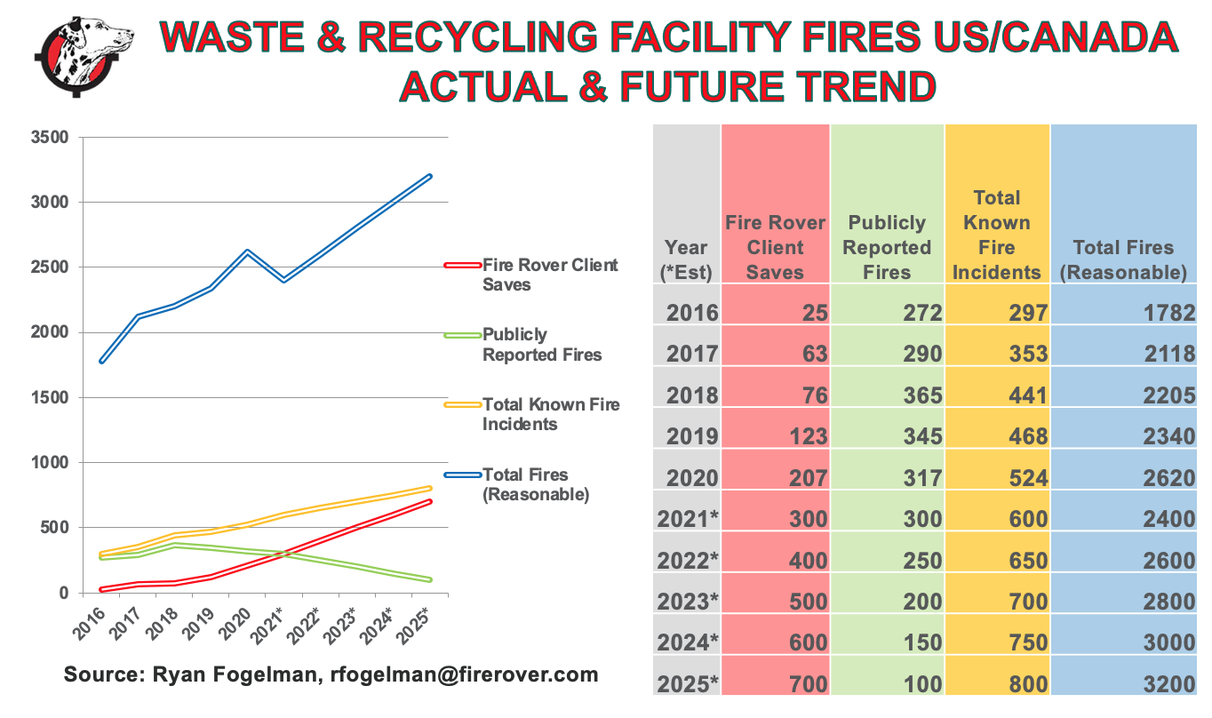 Waste & Recycling Facility Fires Actual & Future Trend.png