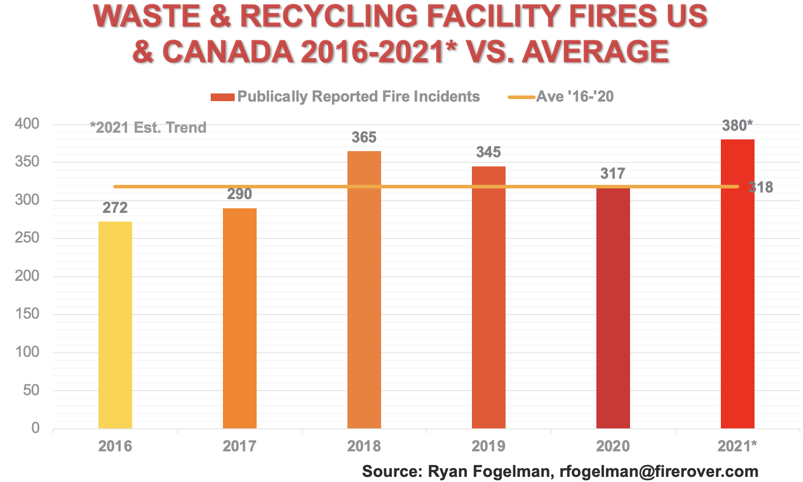 Fires at waste and recycling facilities US & Canada.png
