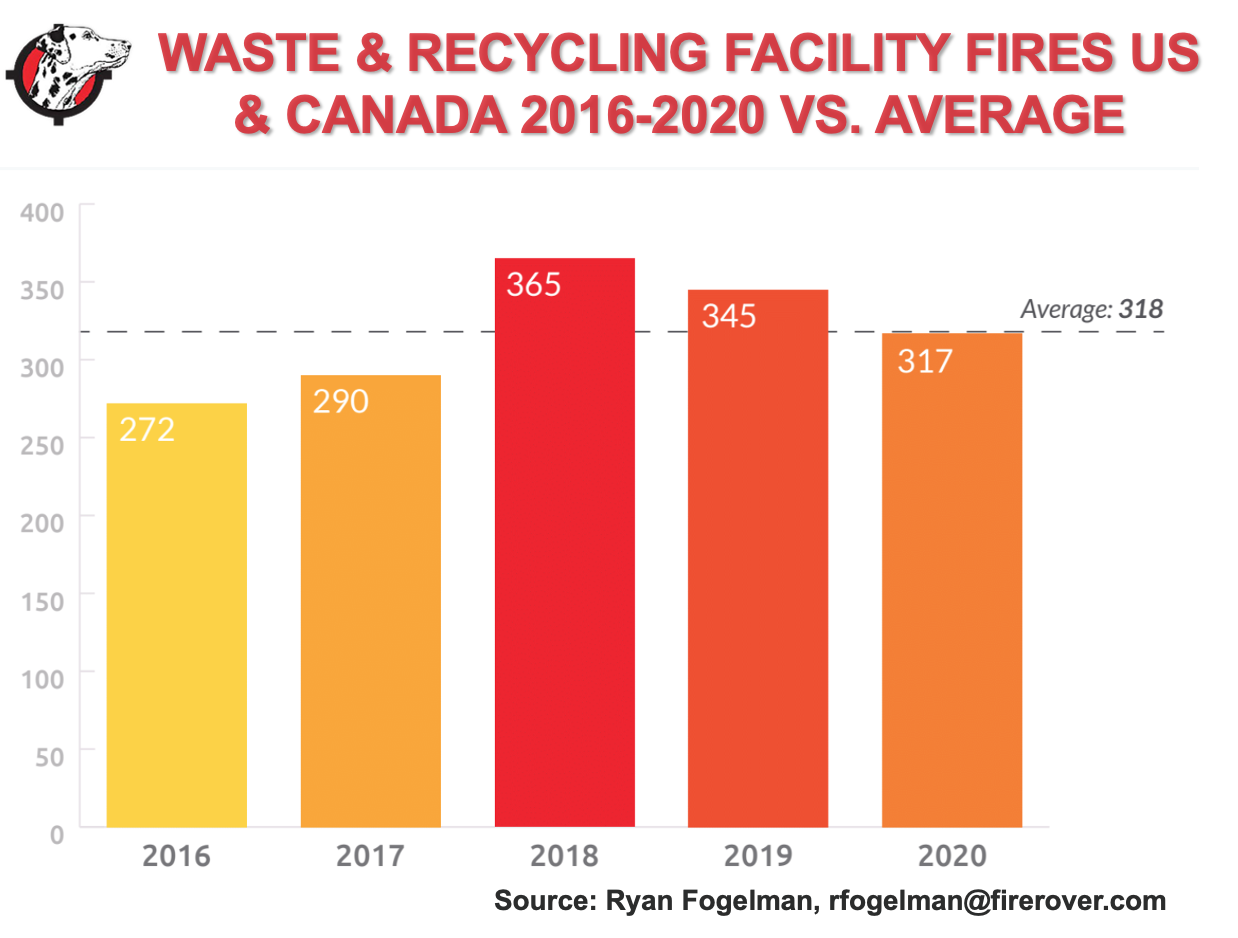 Waste & Recycling Fires 2016-2020 Jan 2021.png