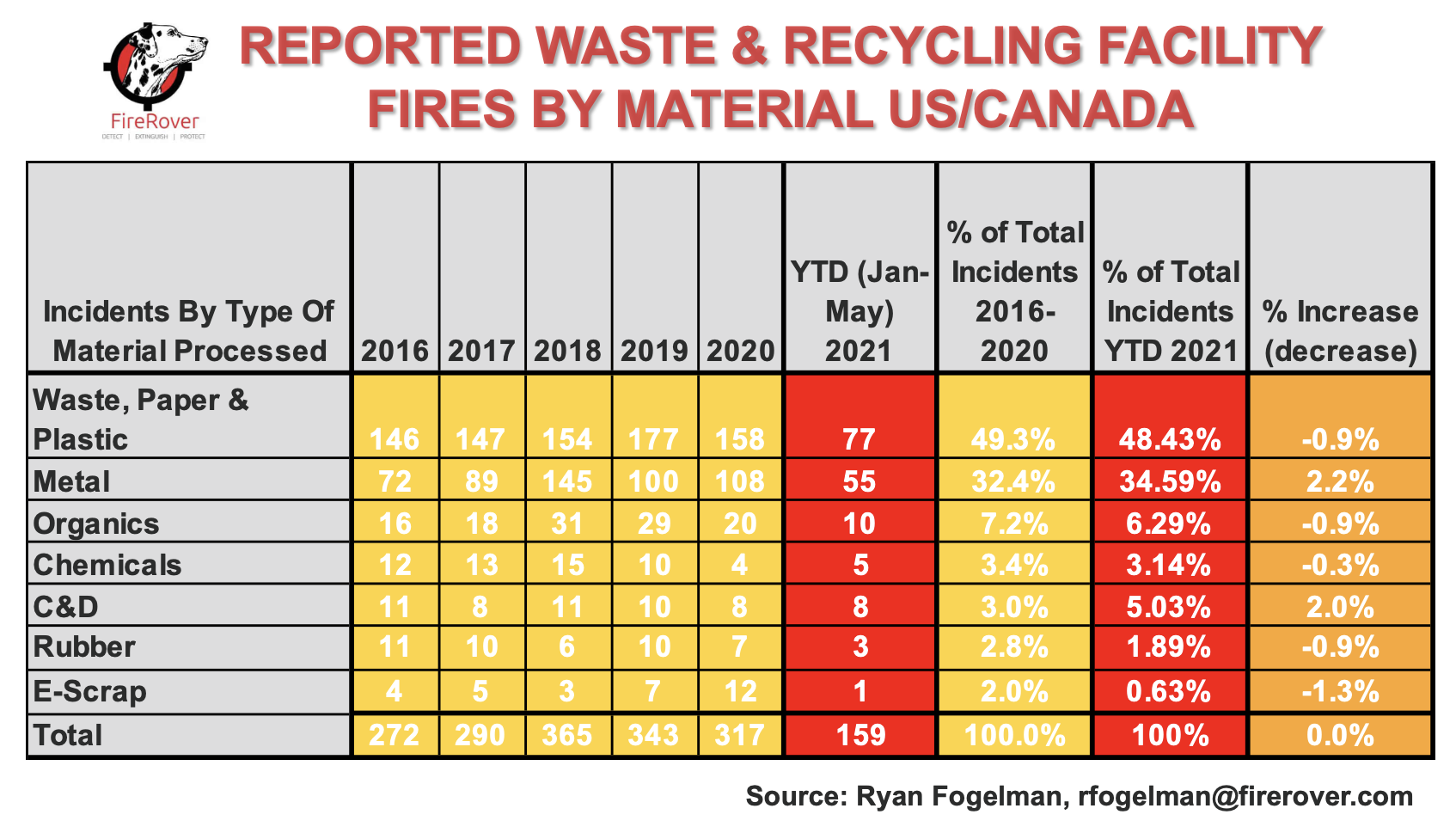 Trend of waste fires and material recycling vs.