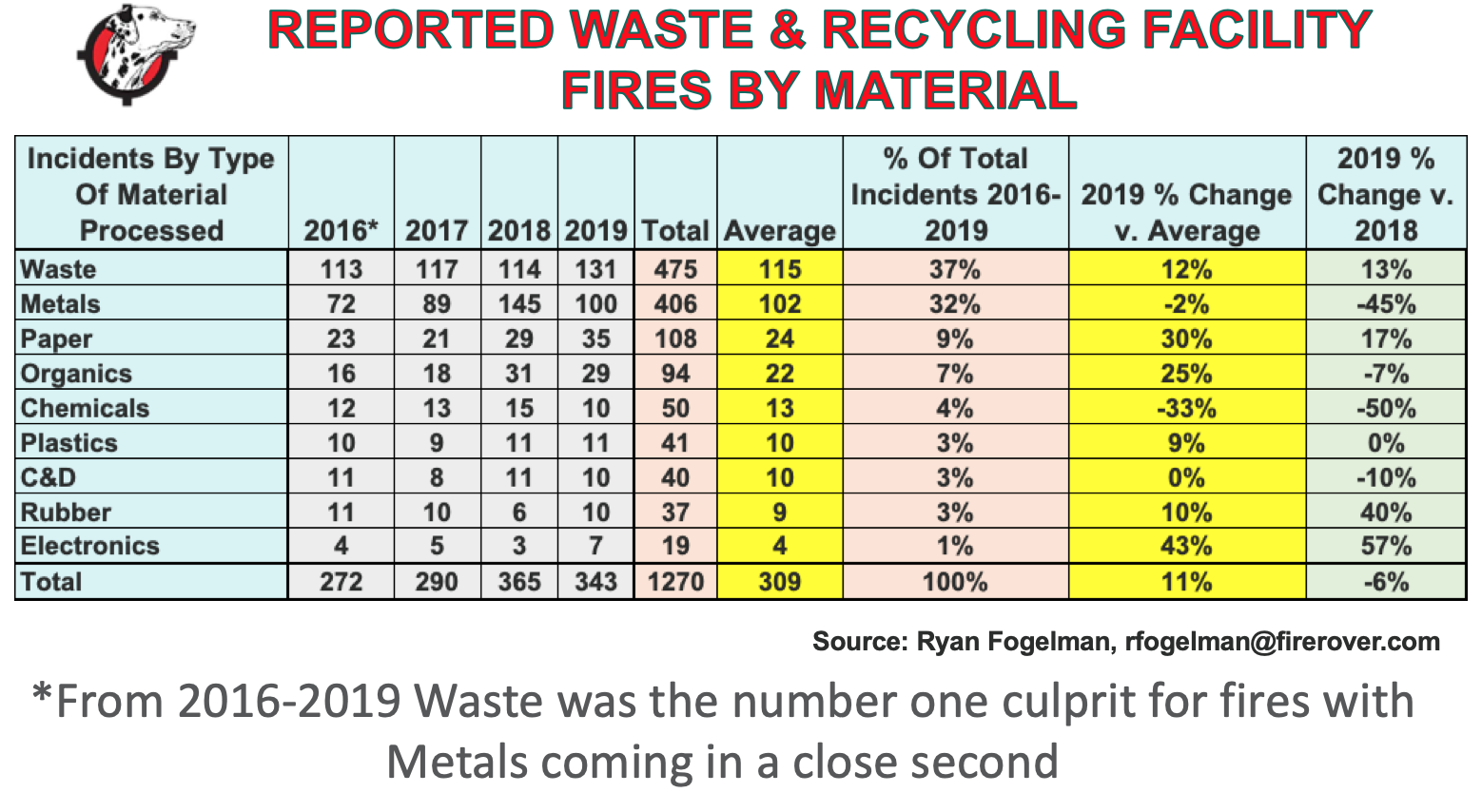 December 2019 Fire Report: Waste Fires Up 13%