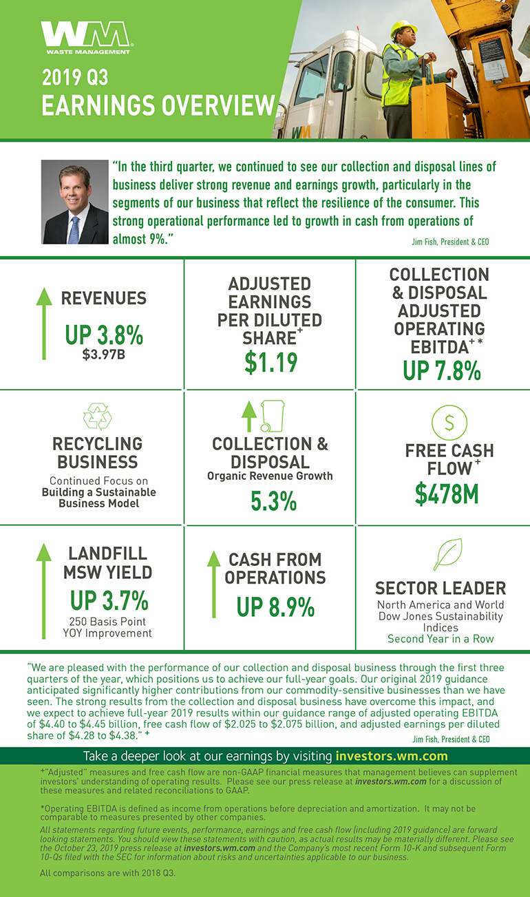 WM Faces Larger-than-expected Recycling Headwind in Q3 2019