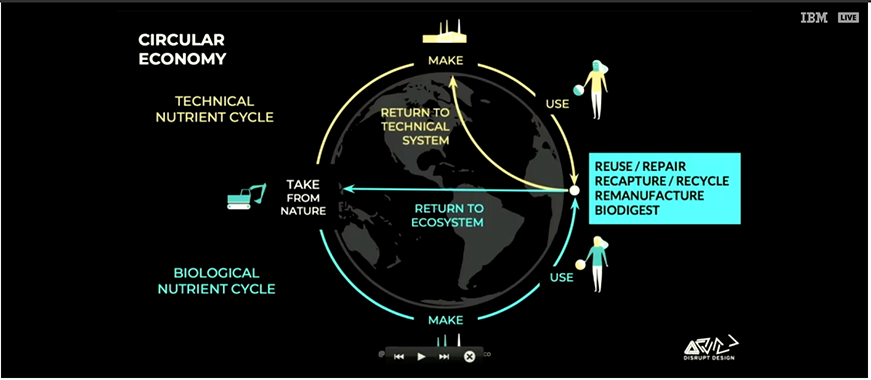 CircularEconomy-WM-SustainabilityForum.png