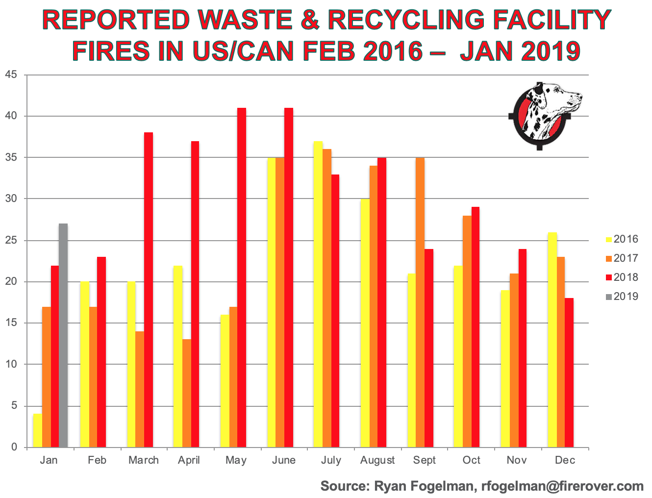 Feb2016-Jan-2019-Waste-Recycling-Facility-Fires-By-Month.png