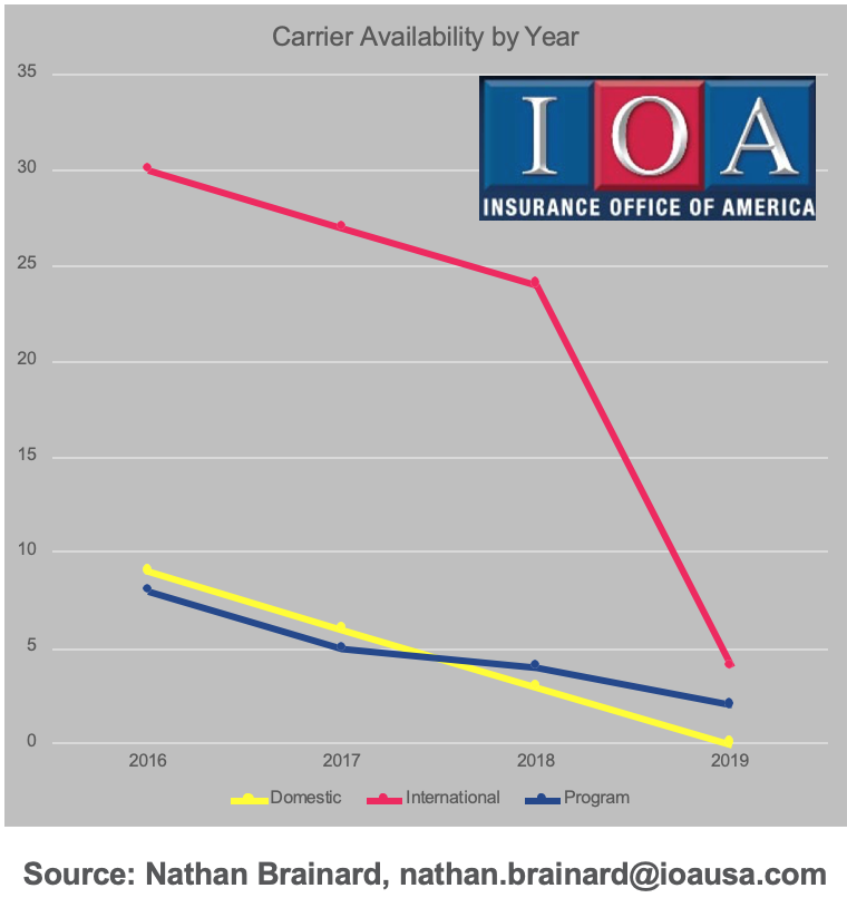 IOA-Insurers-Leaving-The-Industry.png