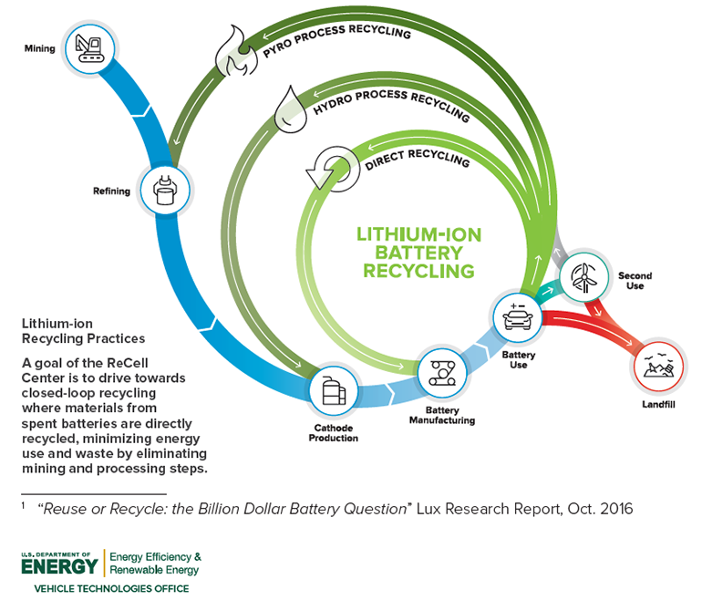 ReCell-BatteryRecycling-Chart.png