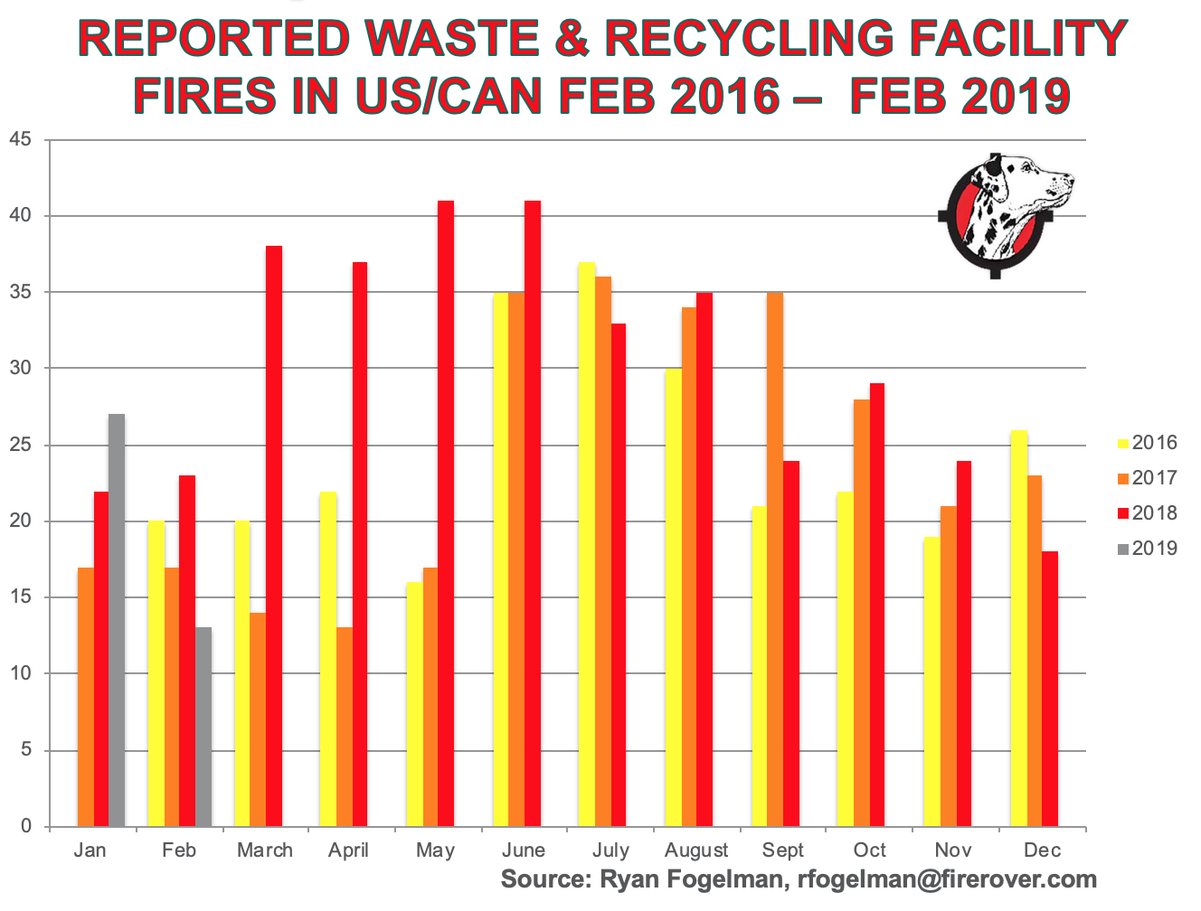Waste-Recycling-fires-Feb-16-feb19.png