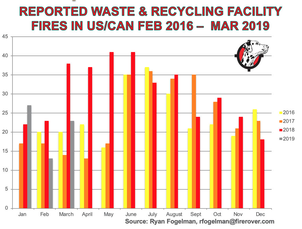 march-2019-waste-recycling-fires.png