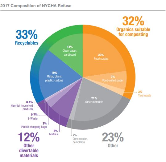 The Primary Difference Between Nycha Waste And Non Is Relative Share Of Yard Which 2 4 Percent Total
