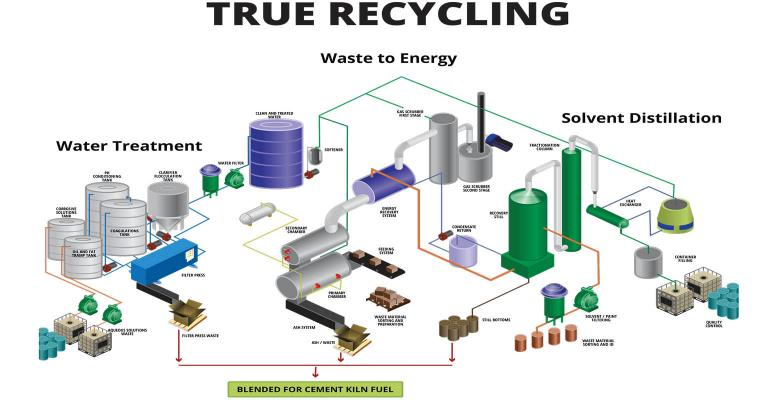 Temarry Recycling Turns Hazardous Wastes Into Commodities