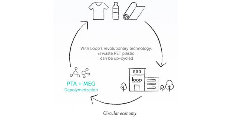 loop-technology