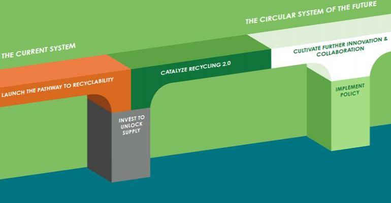 The Recycling Partnership Reveals U.S. Circular Economy Roadmap