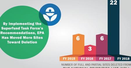 EPA Removes Buckeye Reclamation Landfill from Superfund List