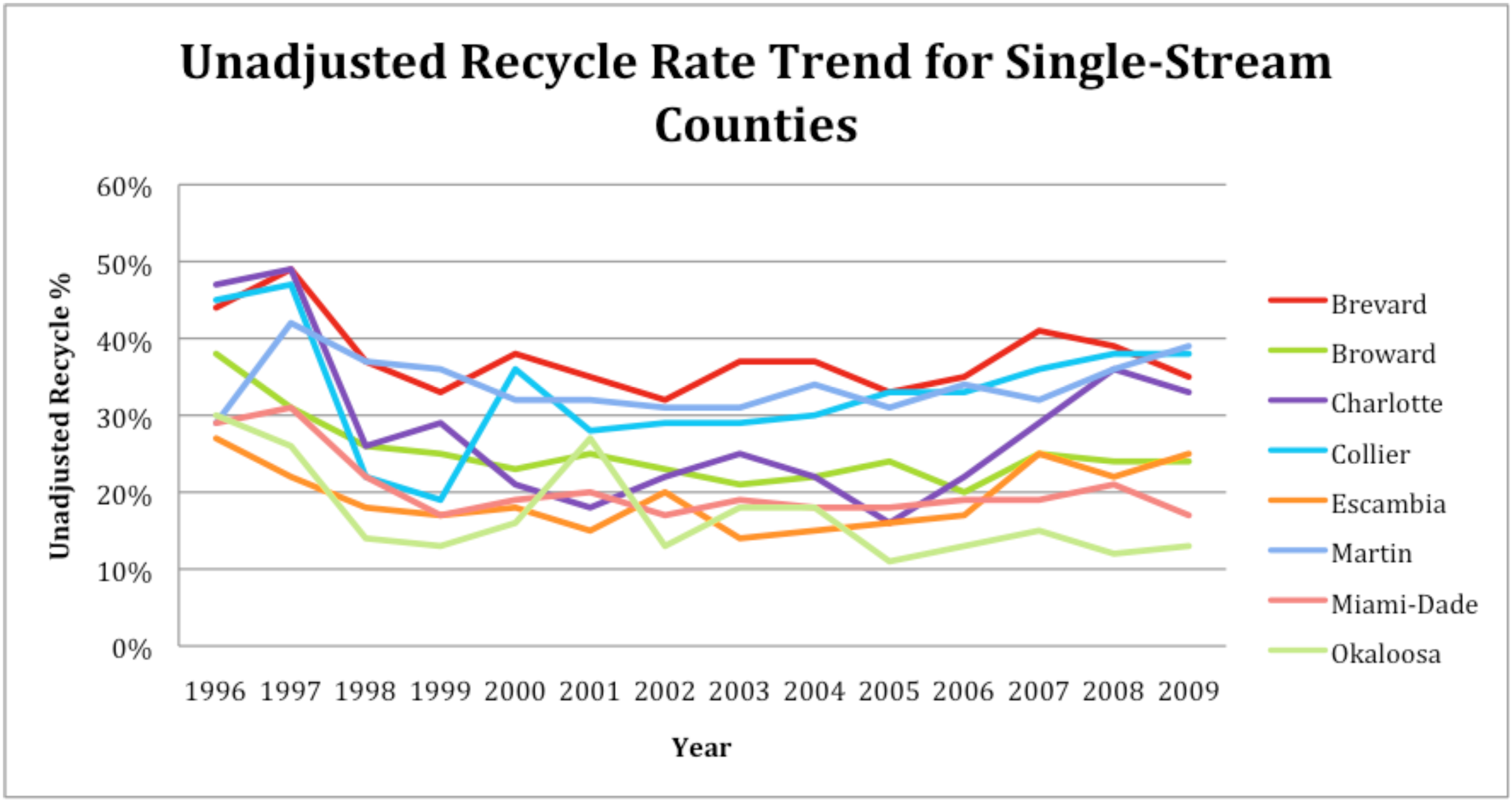 Recycling Management Figure 1