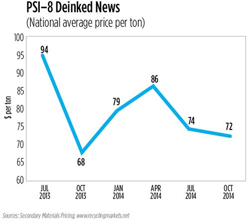 Post-Consumer Colored HDPE Prices Continue To Move Upward