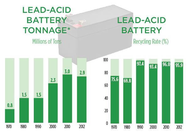 Profiles In Garbage Lead Acid Batteries Waste360