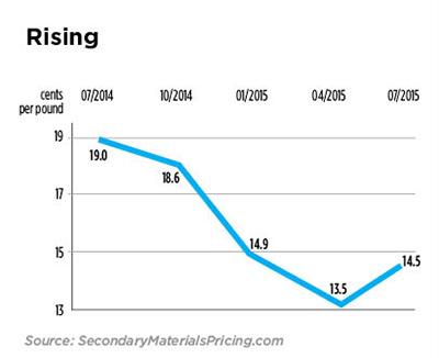 Aluminum Cans Price Per Pound