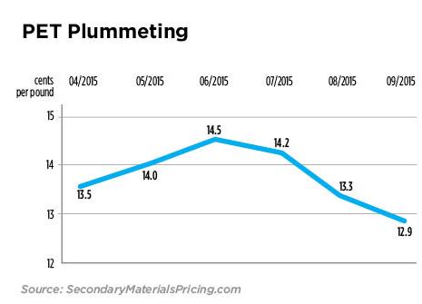 Post-Consumer Plastics Pricing Sliding on All Levels | Waste360