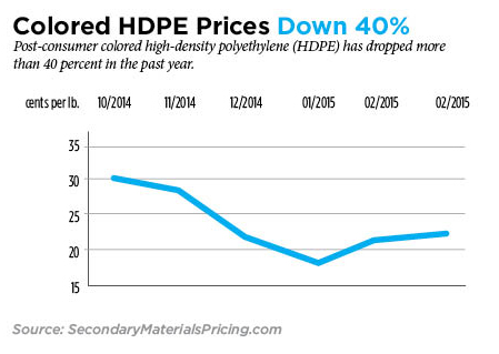 The Latest Movements in HDPE Rigid, Colored HDPE & News Pricing