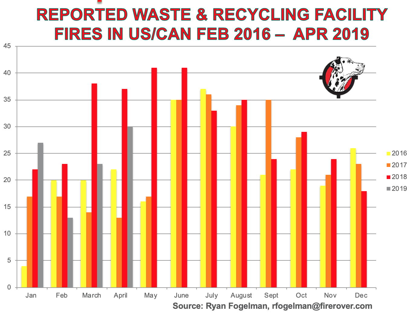 waste-recycling-facility-fires-Feb-2016-Apr-2019.png